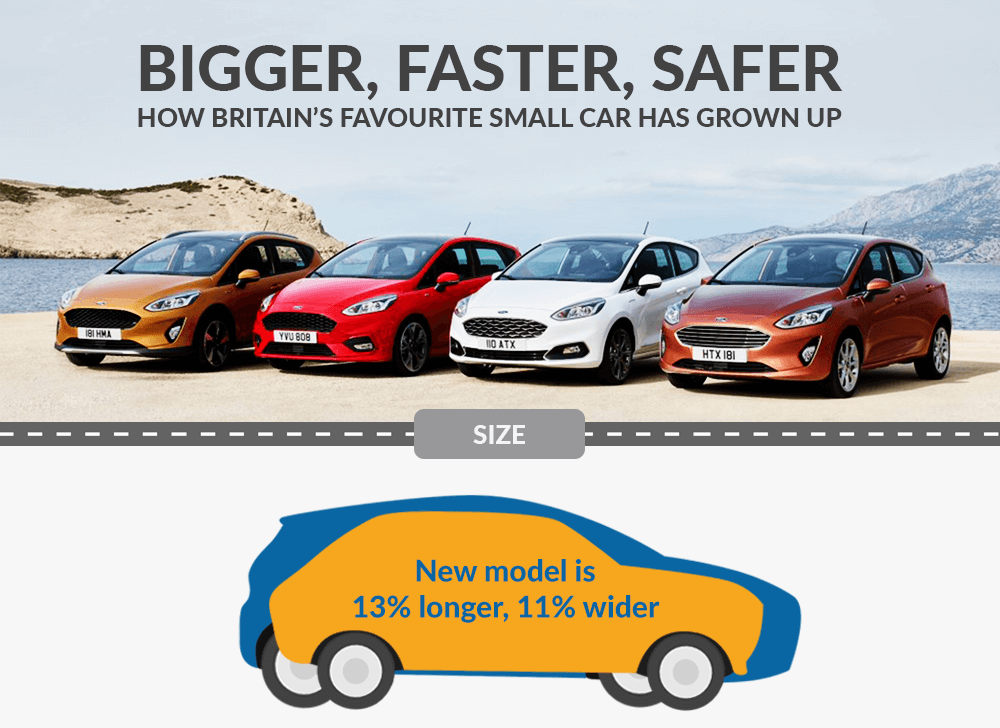 visual representation of bigger cars infographic with 4 new Ford Fiesta cars lined up next to each other