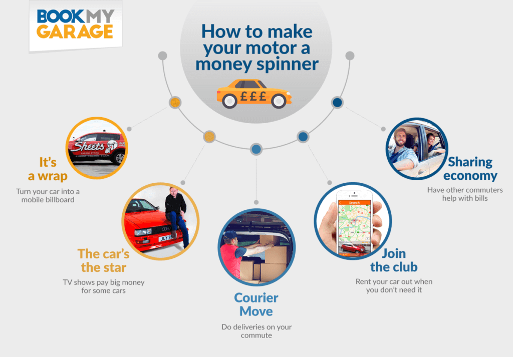 BookMyGarage infographic detailing the various ways to make money from your car, including turning car into a billboard, becoming a delivery driver or ride share initiatives
