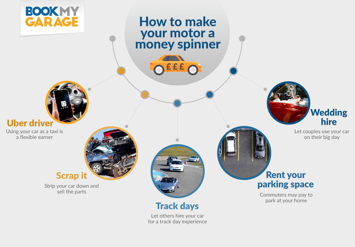 BookMyGarage infographic showing ways to make money from your car including scrapping it yourself, hiring it out for weddings and track days and renting your parking space