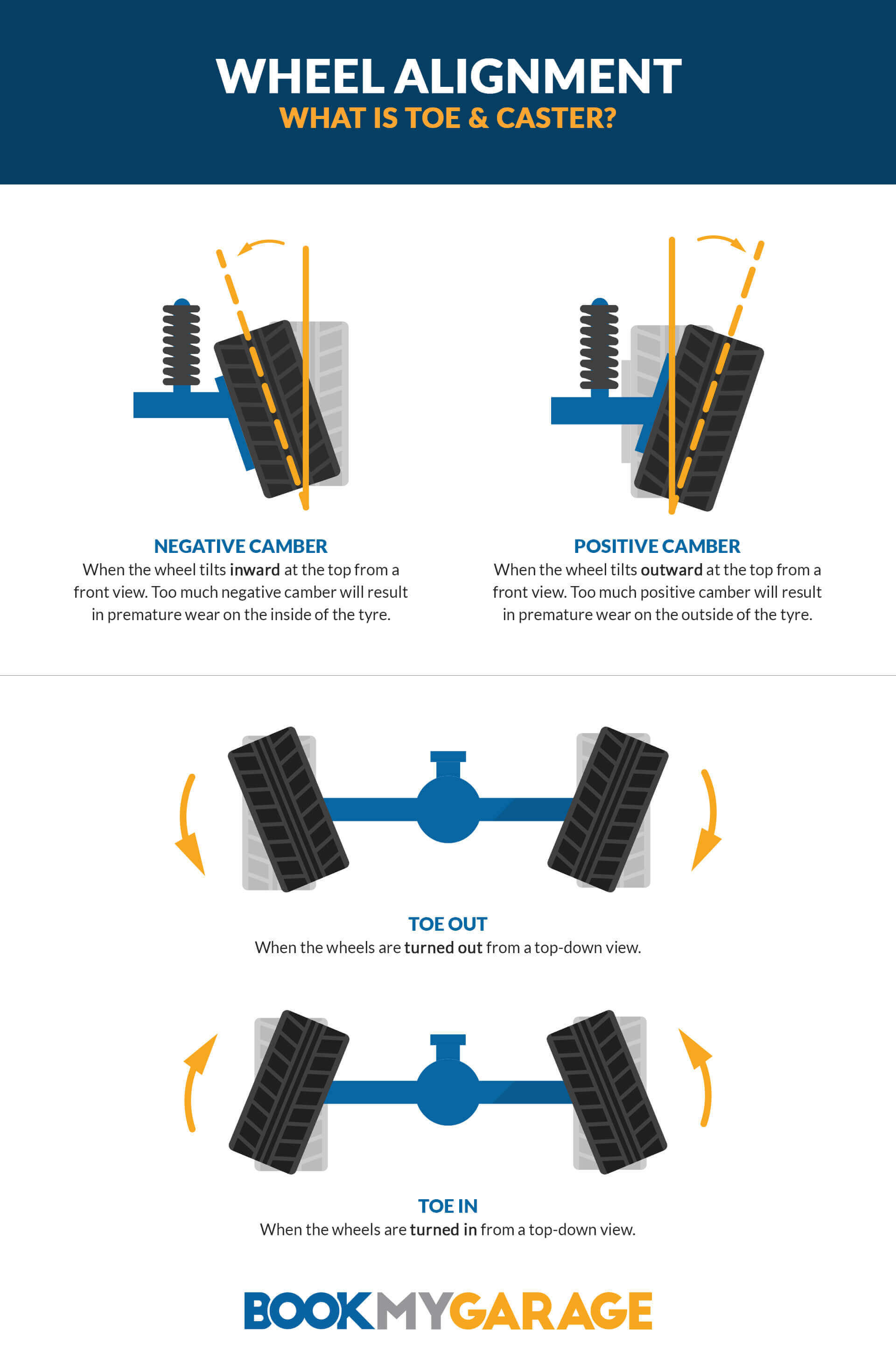 BookMyGarage wheel alignment infographic showing negative camber (where the wheel points inward), positive camber (where the wheel points outward), toe out (where the tyres are turned out away from the chassis) and toe in (where the tyres are turned in towards the chassis)