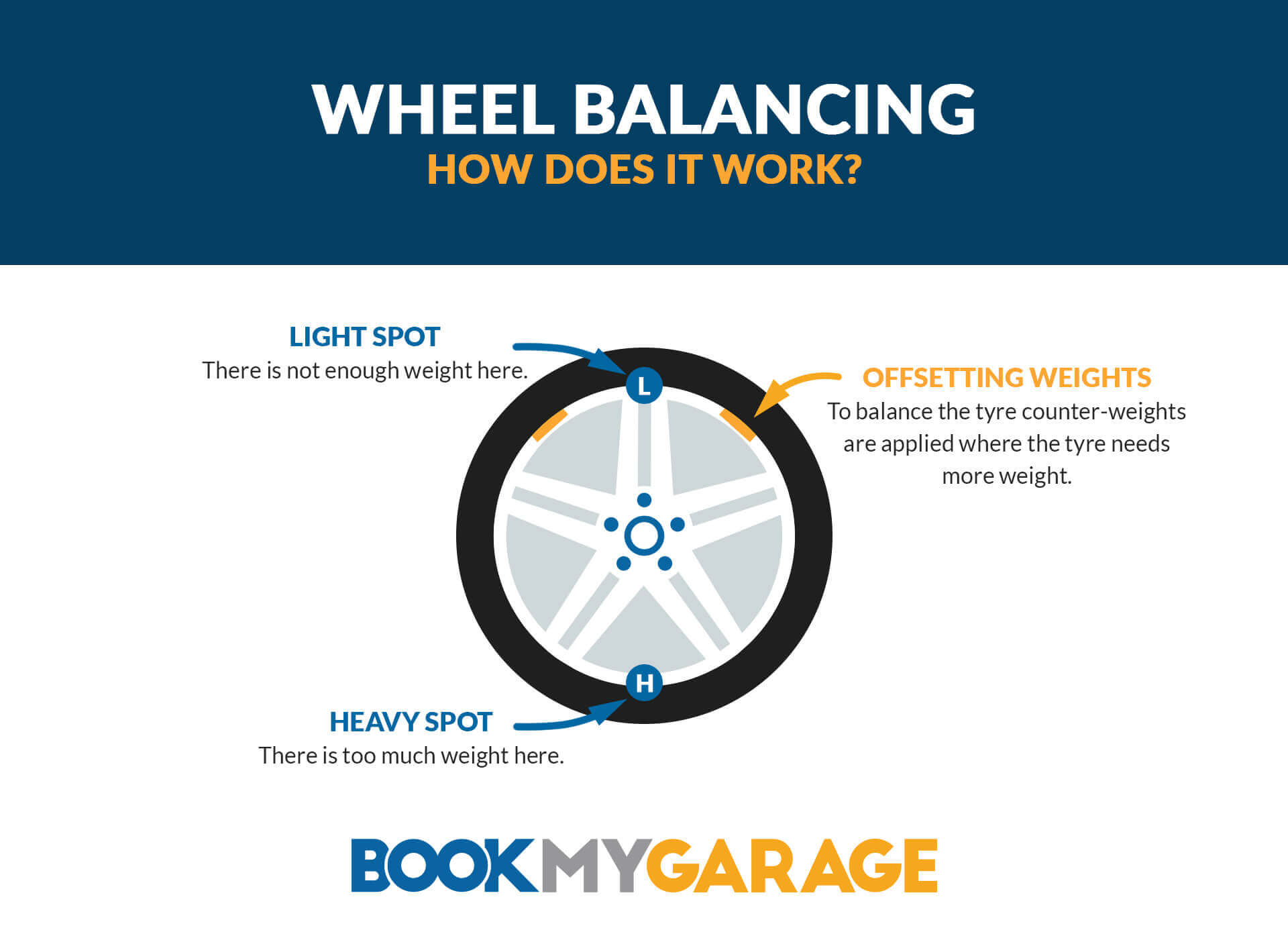 BookMyGarage wheel balancing infographic showing offsetting weights being placed on a wheel to improve light spots (not enough weight) and mitigate heavy spots (too much weight).