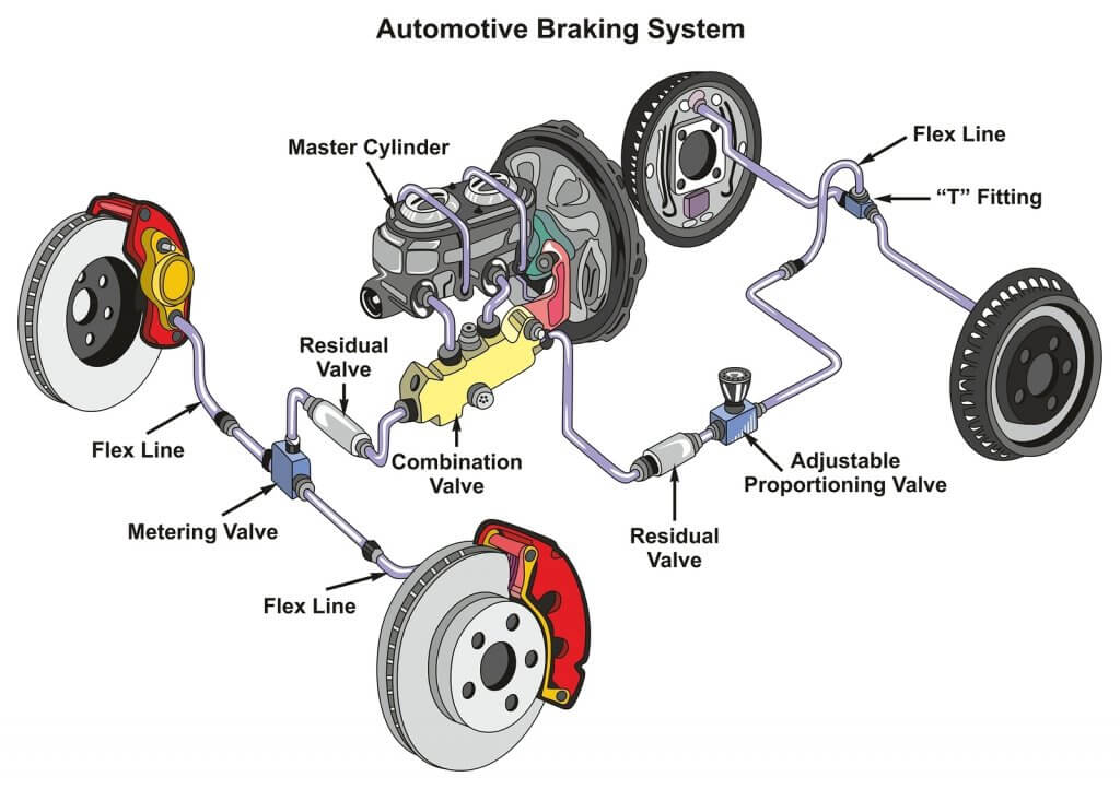 A diagram of your car's brakes