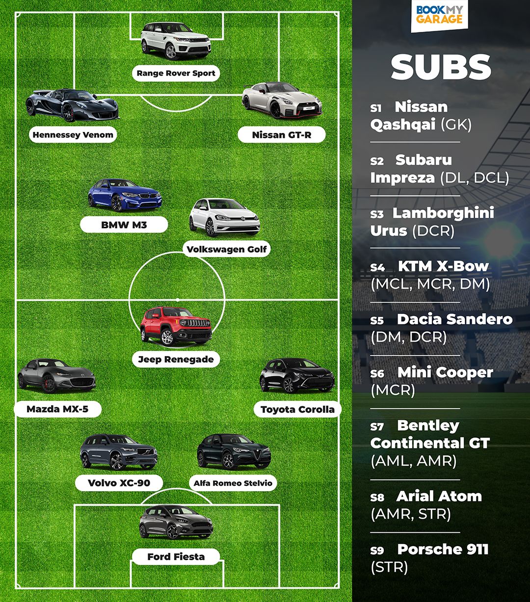 BookMyGarage branded infographic showing car football first 11 lined up on a football pitch with the list of substitue cars down the right hand side